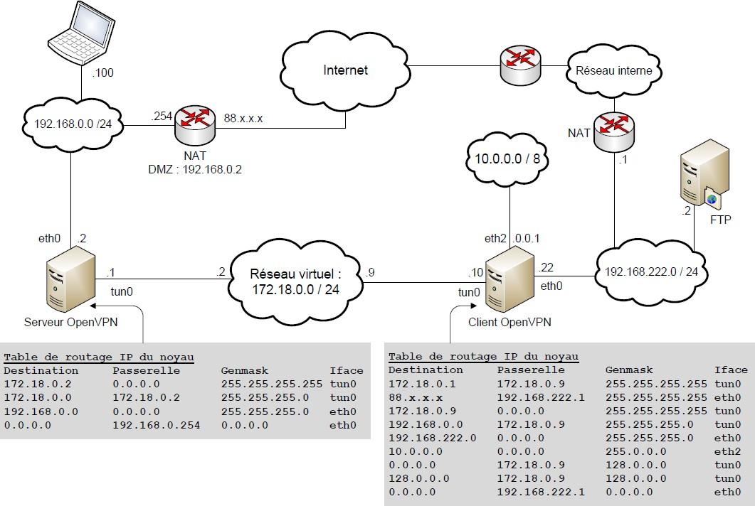 Routage à travers un VPN     avec OpenVPN - Support Debian
